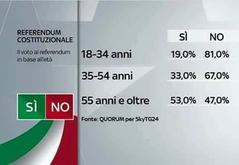 Il voto del Referendum in base alle età.